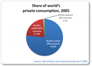 I wonder what will happen when those 1.5% poorest people understand that the other 98.5 % are not just fat cats, but also screwing their world up! I guess even the 60% should start getting angry with the wealthiest 20% who are consuming a mammoth 70% of all the worlds consumption. I know all the arguments about contributions to the economy, charities, philanthropy, etc, but it is no longer the way if these curves just continuing to go up and up, and One Point Six goes to One Point Seven, etc. I also know that not all good consumption is bad for the planet, but the story has it that most of the bad consumption is the stuff the 20% demand and 'need'!