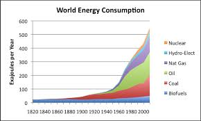 The scary climb in energy usage that started in the 1940's Please we have to stop The Consumption!
