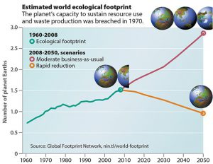 Graph thanks to Global Footprint Network