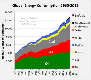 global_energy_consumption